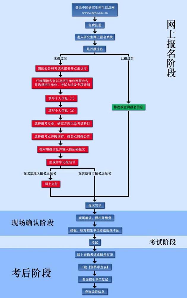 天津大学在职研究生申硕流程