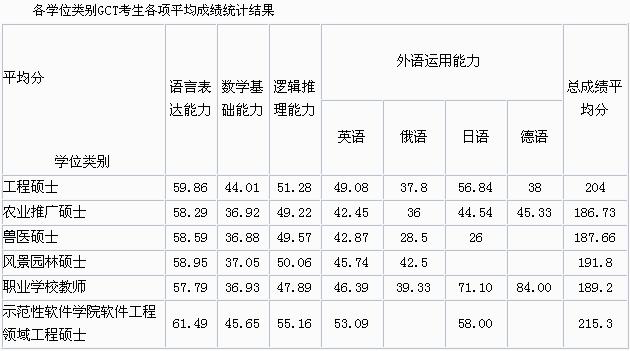 2014年天津大学十月在职联考分数线