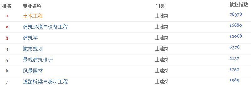 天津大学在职研究生建筑与土木工程专业就业指数