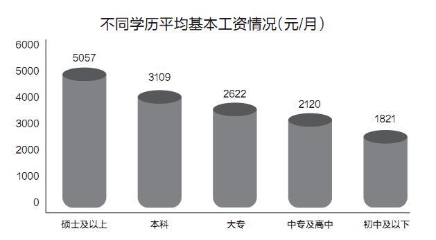 天津大学在职研究生学历薪资